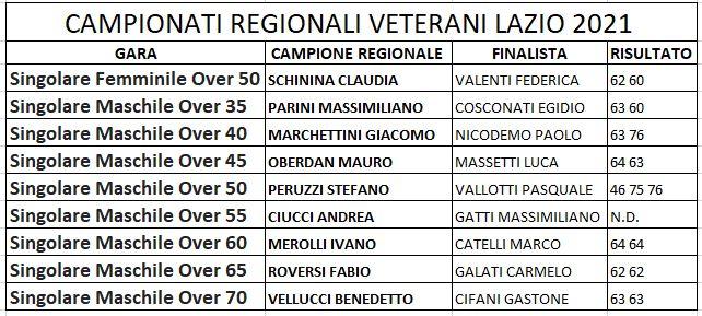 Verdetti Campionati Regionali Veterani Lazio 2021